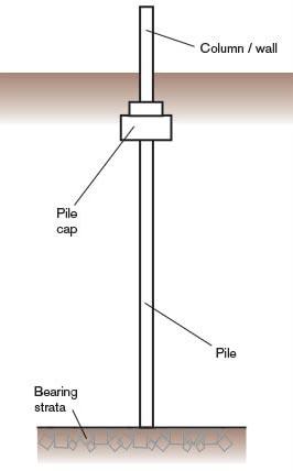 پایه شمع برای انتقال بارهای سازه فلزی با ظرفیت تحمل کافی