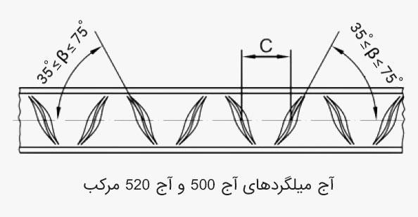 شکل ظاهری میلگرد a4