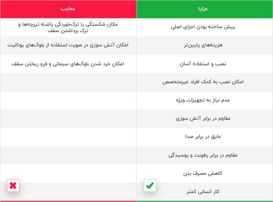 مزایا و معایب سقف تیرچه بلوک
