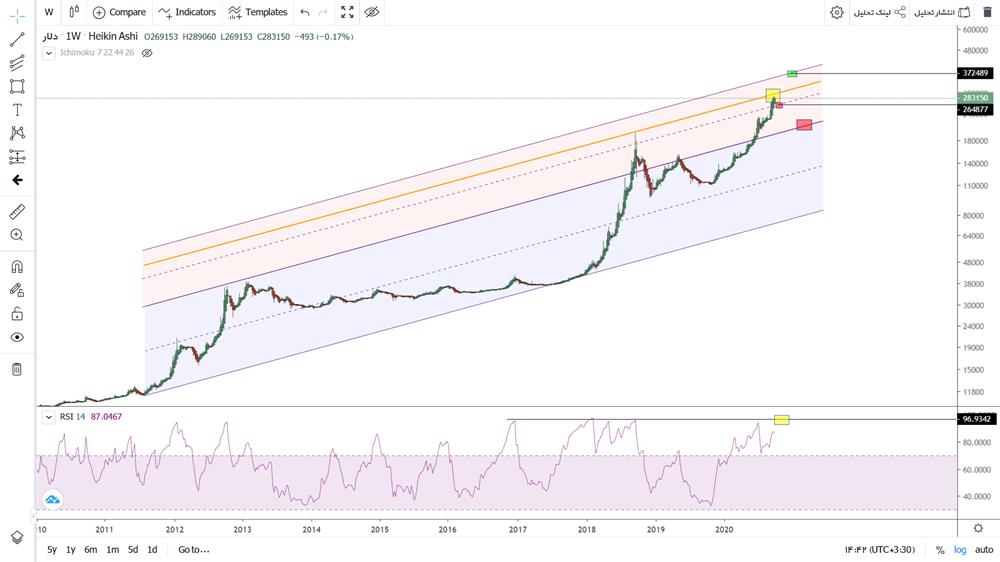 تحلیل تکنیکال دلار