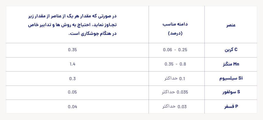 جدول حدود مناسب آلیاژهای فولادی برای قابلیت جوشکاری مناسب