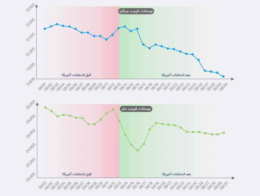 نوسانات قیمت میلگرد و دلار در آبان ماه