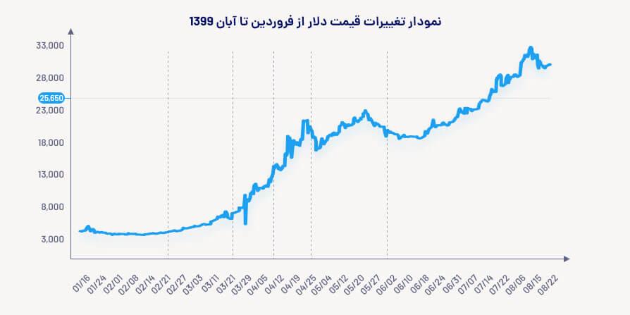 نمودار تغییرات قیمت دلار