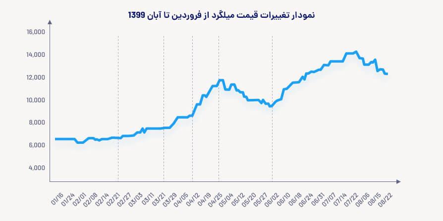 نمودار تغییرات قیمت میلگرد