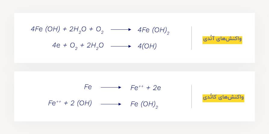 واکنشهای کاتدی و آندی در پیل شیمیایی