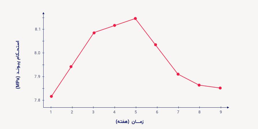 تغییرات استحکام پیوند در مدت زمان خوردگی معین