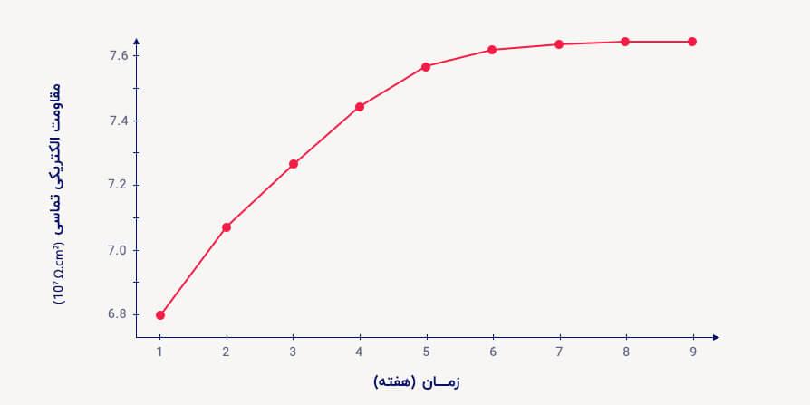 تغییرات مقاومت الکتریکی تماسی نسبت به مدت زمان خوردگی
