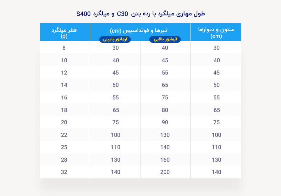 جدول طول مهاری میلگرد برای بتن C30
