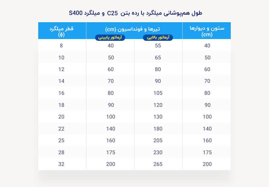 جدول طول همپوشانی میلگرد برای بتن با رده C25