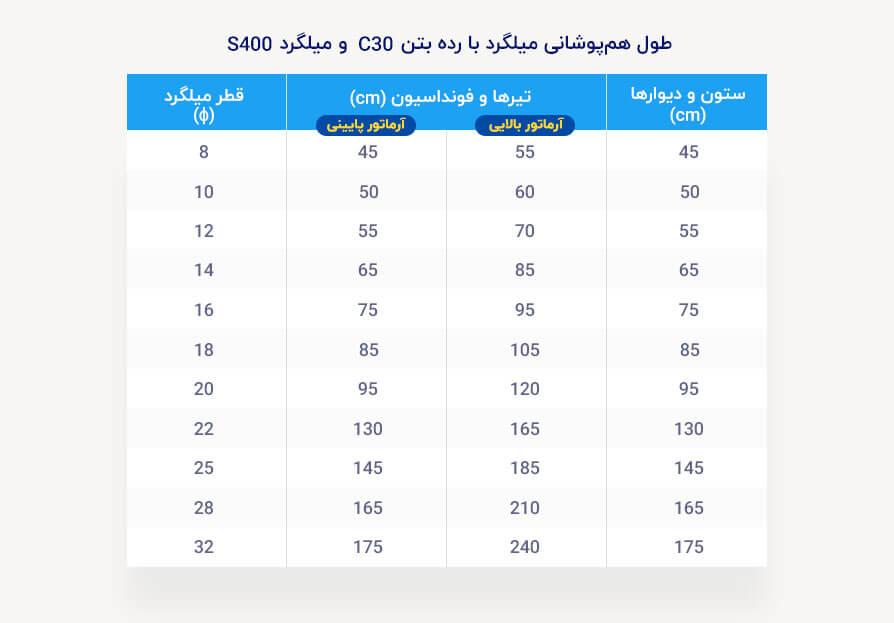 جدول طول همپوشانی میلگرد برای بتن با رده C30