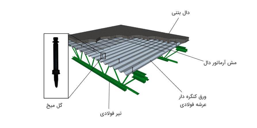 تصویر دیتیل سقف عرشه فولادی