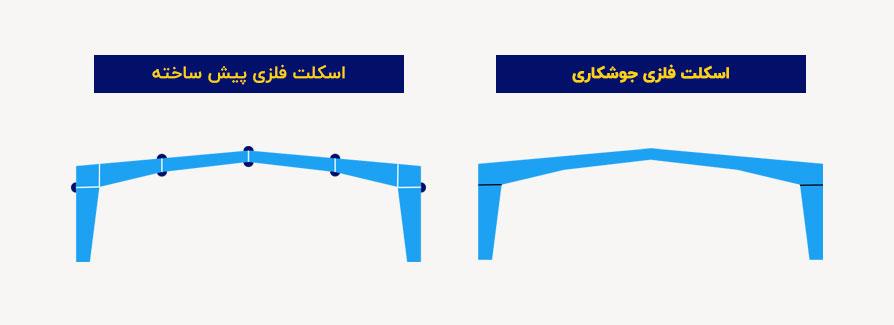 تصویر مقایسه اسکلت فلزی جوشکاری و اسکلت فلزی پیش ساخته