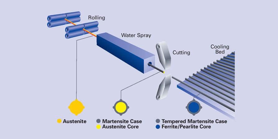 تصویر عملیات حرارتی در ساخت میلگرد