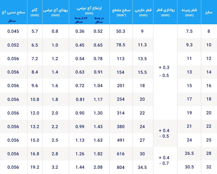 جدول ویژگی هندسی میلگرد آجدار دوکی