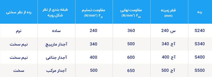 جدول ردهبندی مکانیکی میلگرد فولادی