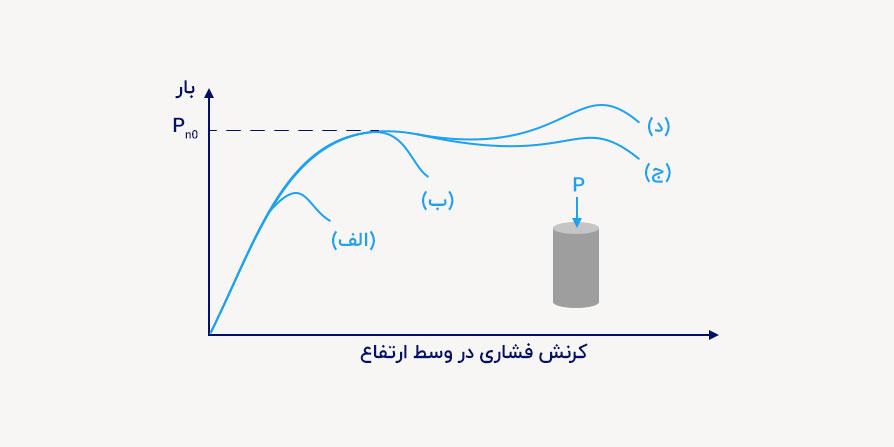 نمودار تاثیر فولاد عرضی بر رفتار ستون