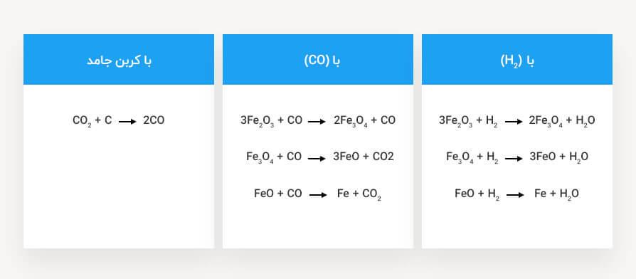 واکنشهای شیمیایی آهن